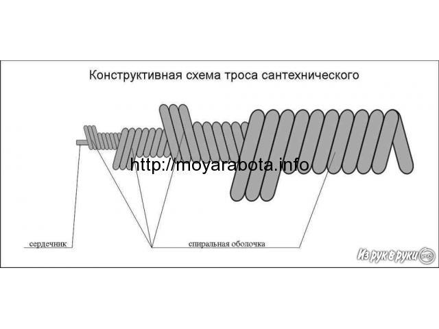Канализационные тросы от производителя, проволока5ВР2 - 3/4
